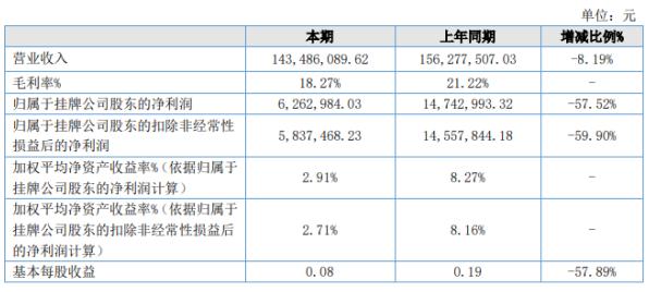 昆工科技2020年上半年净利626万下滑57.5% 产业链上下游客户复工复产计划受阻