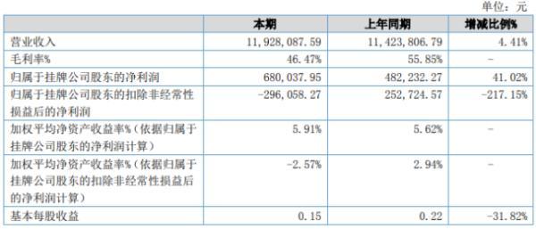 富美特2020年上半年净利68万增长41.02% 差旅费用减少