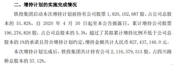 四川路桥控股股东铁投集团增持1.96亿股 耗资约8.27亿元