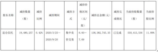 雅戈尔股东昆仑信托减持1948.03万股 套现约1.38亿元