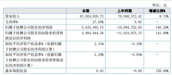 康宁特2020年上半年净利503.55万同比扭亏为盈 原材料成本降低