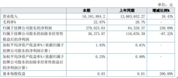 星宇耐力2020年上半年净利27.9万增长230.09% 销售费用减少