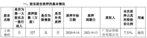 量子生物股东上海睿昀质押327万股 用于融资