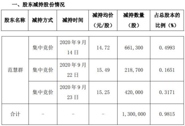 威星智能股东范慧群减持130万股 套现约1913.6万元