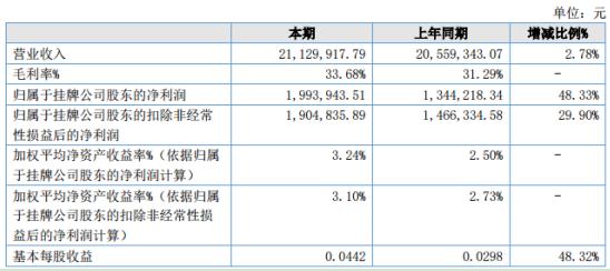 唐北电瓷2020年上半年净利199.39万增长48.33% 管理费用及销售费用减少
