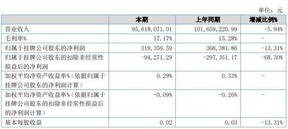 沪龙科技2020年上半年净利31.94万下滑13.31% 材料成本有所增加