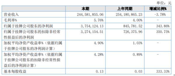 奇异互动2020年上半年净利375.41万增长343.86% 管理费用下滑