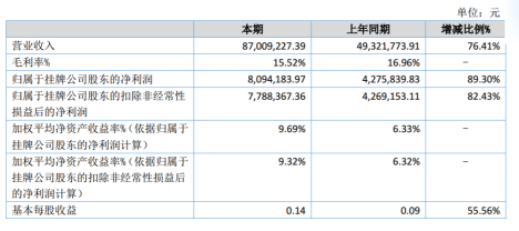 新农人2020年上半年净利809万增长89% 不断开拓新客户和市场业务量增加