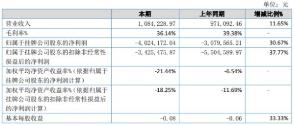 中源智人2020年上半年亏损402.42万亏损增加 各子公司业务全部关停