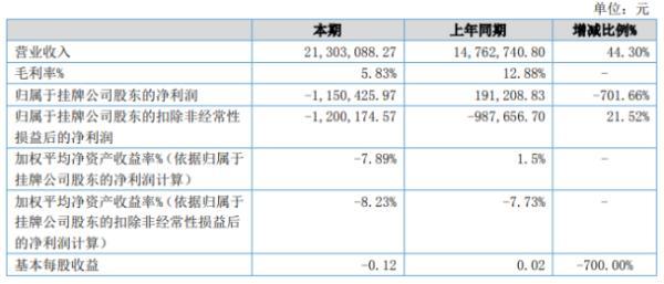 橙力文化2020年上半年亏损115.04万由盈转亏 综合毛利率下降