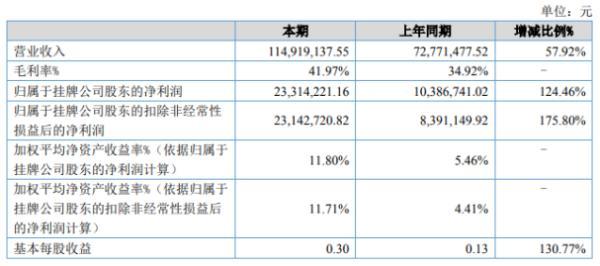 朱老六2020年上半年净利2331.42万增长124.46% 主要产品售价提高