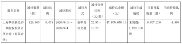 新经典股东挚信新经济减持82.69万股 套现约4780.07万元