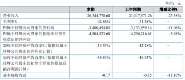 汉光电气2020年上半年亏损348.05万亏损增加 营业成本增加