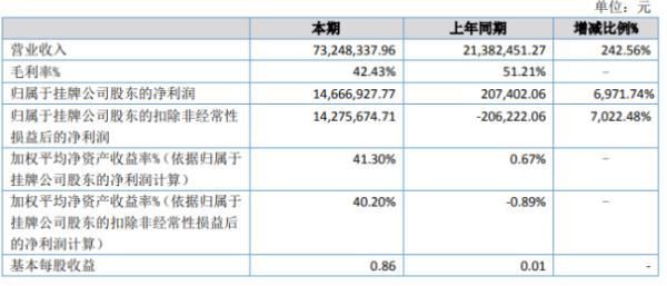 源明杰2020年上半年净利1466.69万增长6971.74% 口罩机销售收入大幅增加