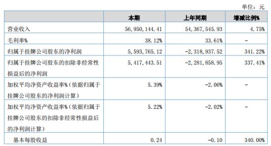 威特力2020年上半年净利559.38万同比扭亏为盈 管理费用及研发费用减少