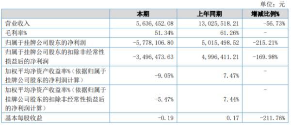 瀚野生物2020年上半年亏损577.81万由盈转亏 销售收入大幅度下降