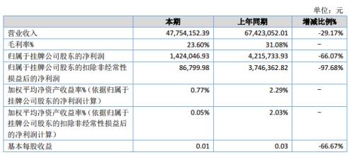 环宇科技2020年上半年净利142.40万下滑66.07% 销售订单减少