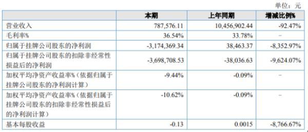 巨龙股份2020年上半年亏损317.44万由盈转亏 各工程项目5月份才开工
