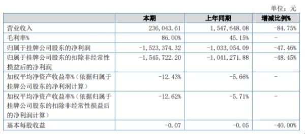 威克曼2020年上半年亏损152.34万亏损增加 收缩雕刻机、切割机业务规模