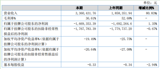 陆迪科技2020年上半年亏损166.94万同比亏损减少 项目结算金额增加