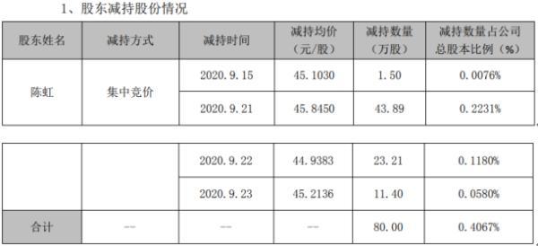 中密控股股东陈虹减持80万股 套现约3667.6万元