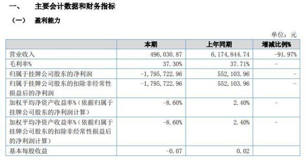 福喜迎门2020年上半年亏损179.57万由盈转亏 销售收入大幅减少