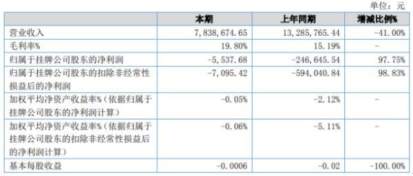 和平宇清2020年上半年亏损5537.68元亏损减少 技术服务收入增加