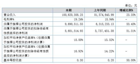 华洋赛车2020年上半年净利969.05万增长47.83% 公司销售订单大幅增加
