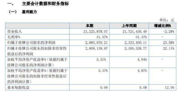 嘉斐科技2020年上半年净利288.37万增长24% 营业成本同比下降