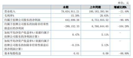 惠利普2020年上半年净利64.27万减少90.48% 主要客户销售量及产品售价均下降