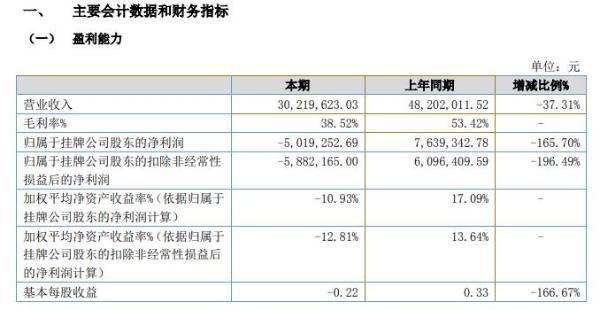 佳顺智能2020年上半年亏损501.93万由盈转亏 项目施工延期
