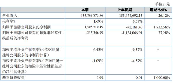 浙商企业2020年上半年净利150.55万扭亏为盈 整体毛利率上升