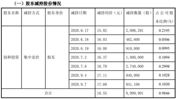和而泰股东创和投资减持900万股 套现约1.49亿元