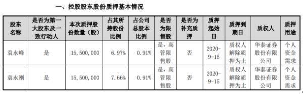 东山精密2名控股股东合计质押3100万股 用于个人资金需求