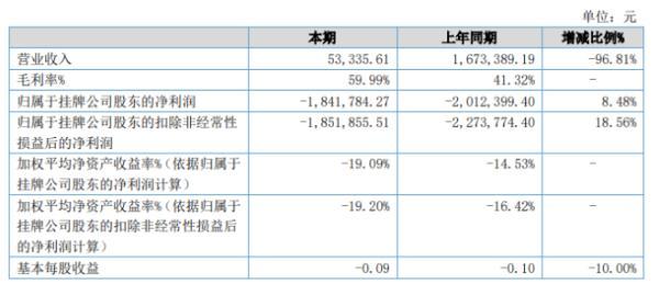 龙成国际2020年上半年亏损184.18万亏损减少 销售费用及研发费用减少