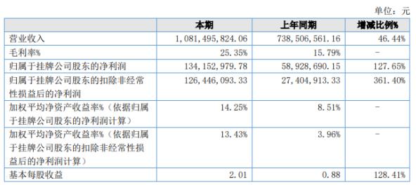 宏发新材2020年上半年净利1.34亿增长127.65% 客户销售订单增加