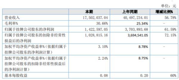 中冶地信2020年上半年净利142.26万 同比增长61.59%