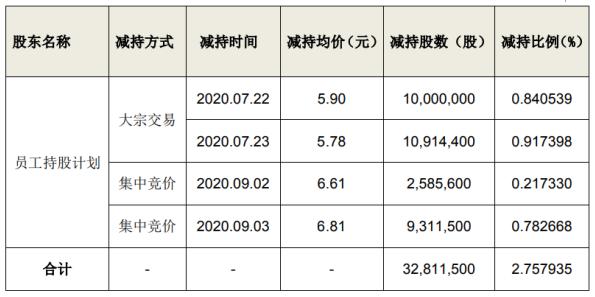 福安药业第一期员工持股计划合计减持3281.15万股 套现约1.9亿元