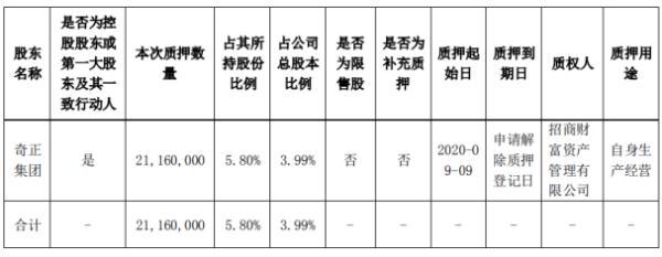 奇正藏药控股股东奇正集团质押2116万股 用于自身生产经营