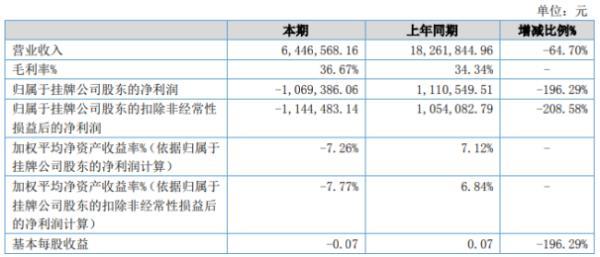 华商低碳2020年上半年亏损106.94万由盈转亏 销售收入大幅下降