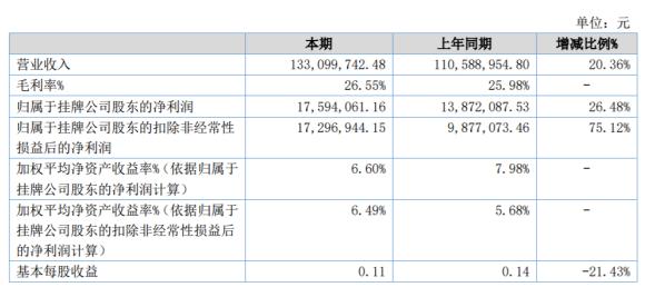 百味斋2020年上半年净利1759万增长26% 餐饮渠道定制化产品销售呈现良好增长势头