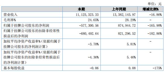 潘季新材2020年上半年亏损57.73万同比由盈转亏 销售收入下降