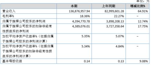 金锐同创2020年上半年净利439.48万增长12.74% 加强客户开发