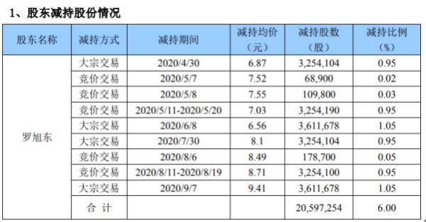 开元股份股东罗旭东减持2059.73万股 套现约1.94亿元