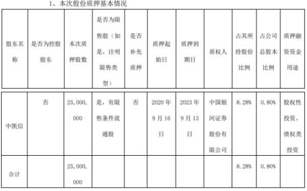 万华化学股东中凯信质押2500万股 用于股权性投资、债权类投资