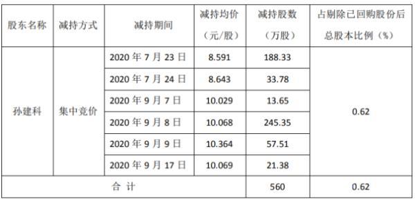 隆华科技股东孙建科减持560万股 套现约5638.08万元