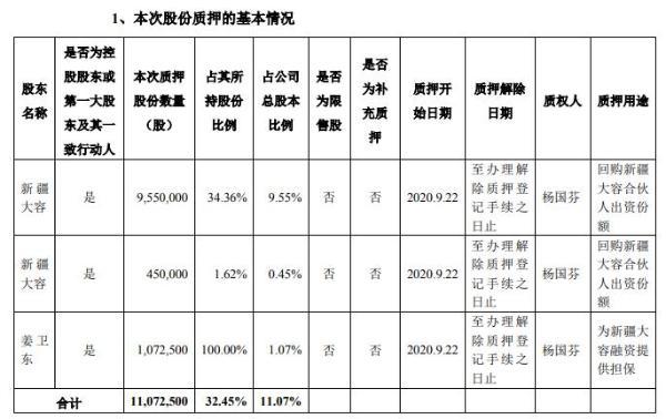 普丽盛控股股东及实际控制人合计质押1107万股 用于融资提供担保
