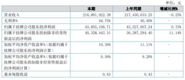 用友汽车2020年上半年净利4385.51万增长0.75% 成本费用控制有效