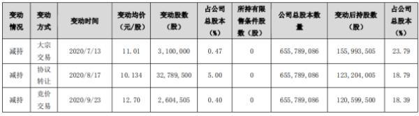 银江股份股东银江科技集团减持3849.4万股 套现约3.9亿元