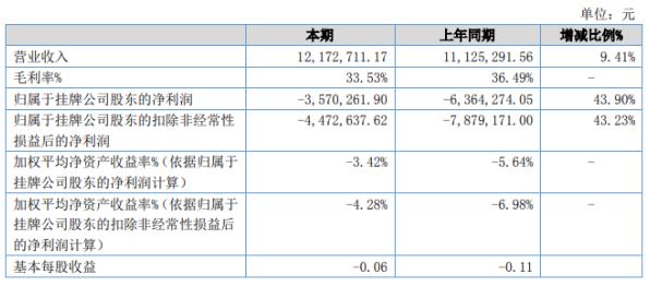 金源电气2020年上半年亏损357.03万亏损减少 销售费用、管理费用减少